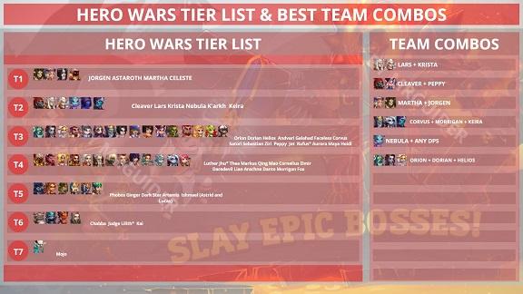 Hero Wars Tier List Best Team